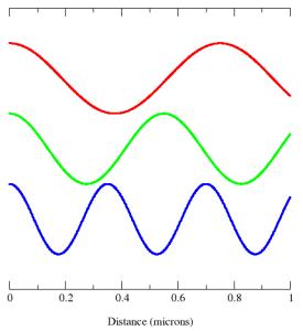 emf waves